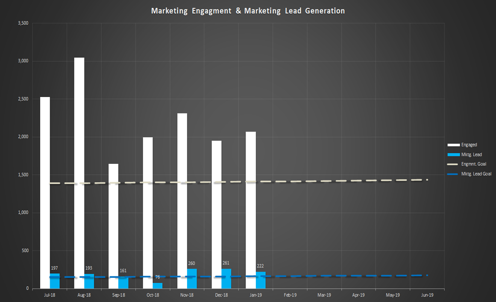 bar chart showing marketing engagement