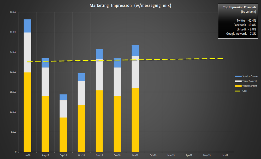 bar chart showing marketing impressions