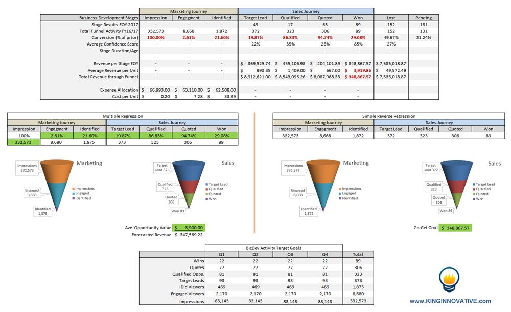 BizDev Forecasting Tool